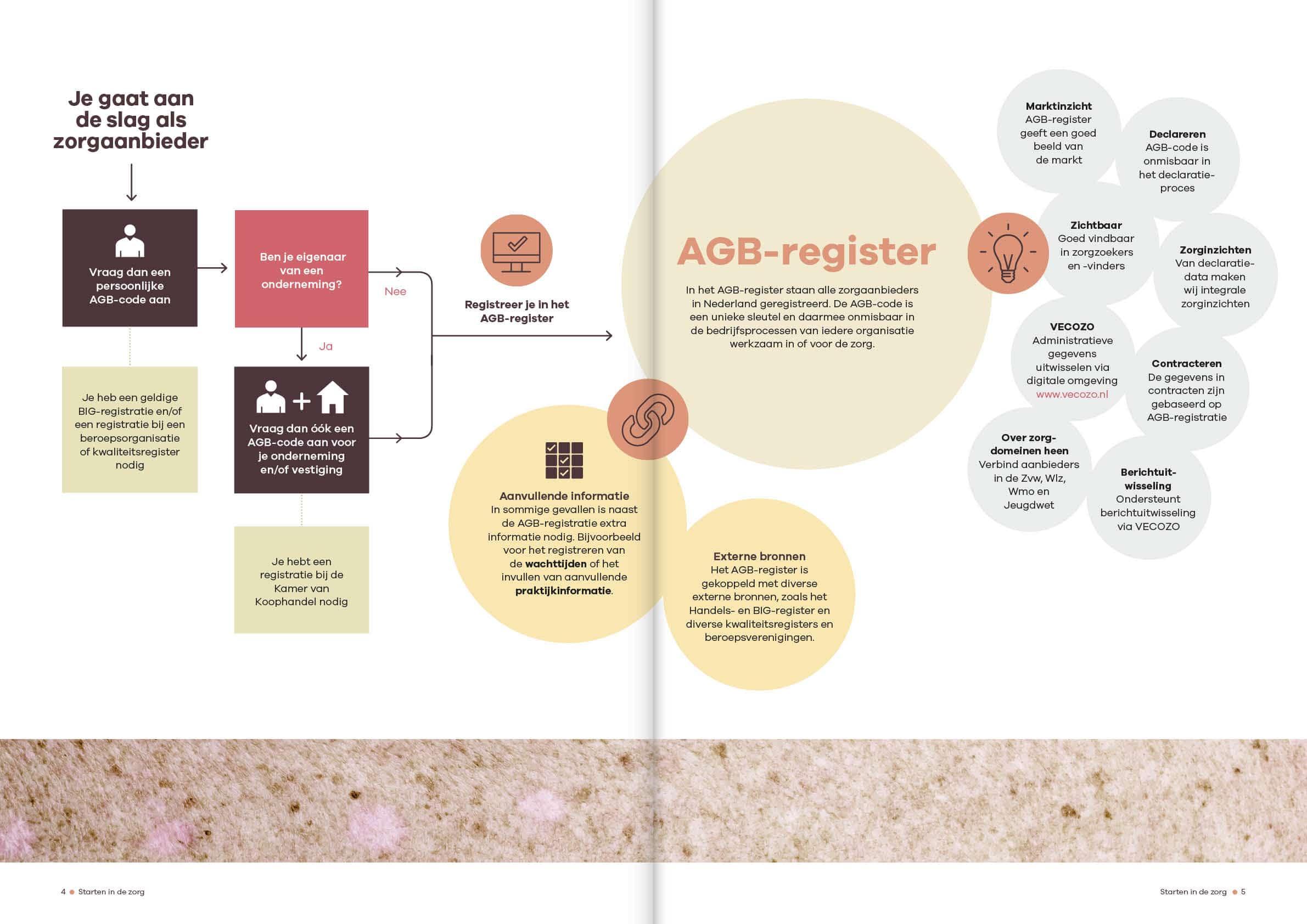 Ontwerp brochure starten in de zorg Vektis door snhontwerp - spread-4-5