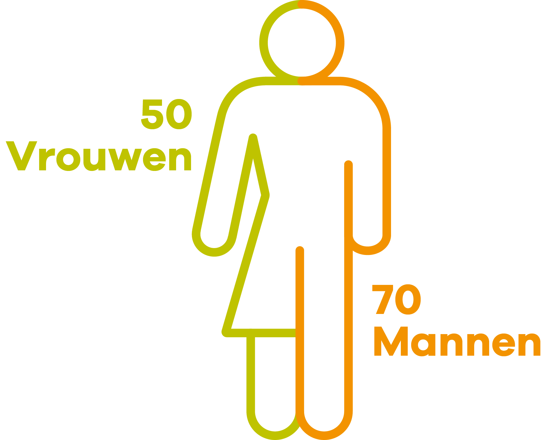 Infographic Vektis in Gender Leeftijd studio SNH Grafisch Ontwerp in inkt en pixels